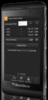 Bitcoin BTC Charts